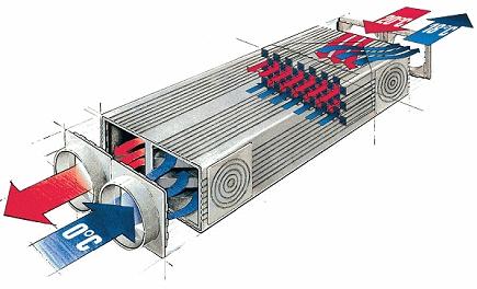 Economii la incalzire cu sistemul de ventilatie cu recuperarea caldurii