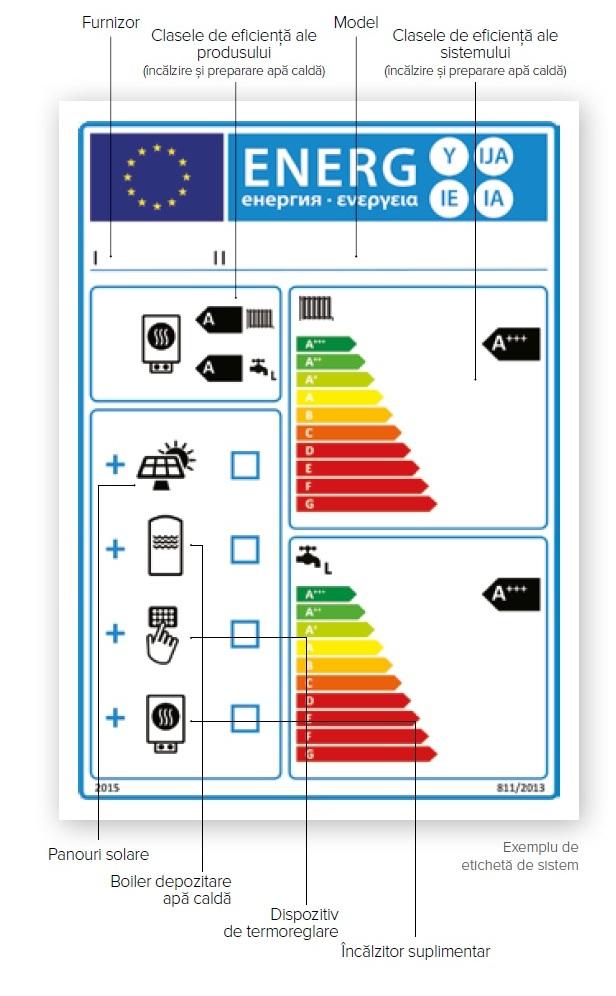 eticheta_energetica_sistem1