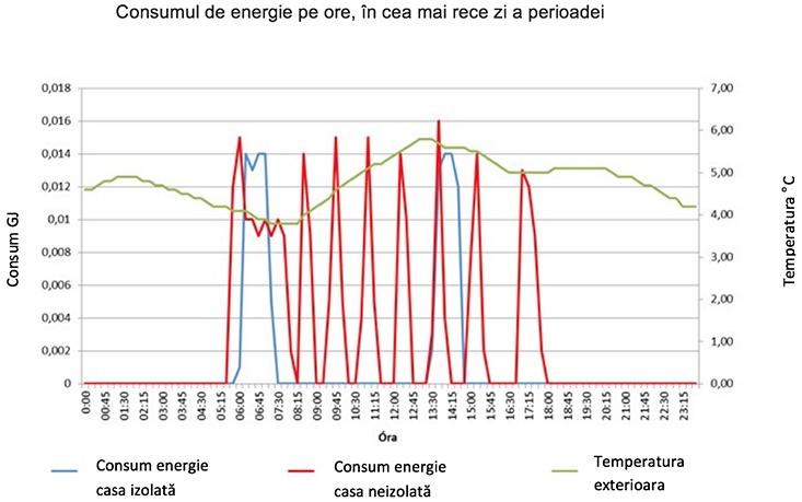 consumul_energetic_pe_ore