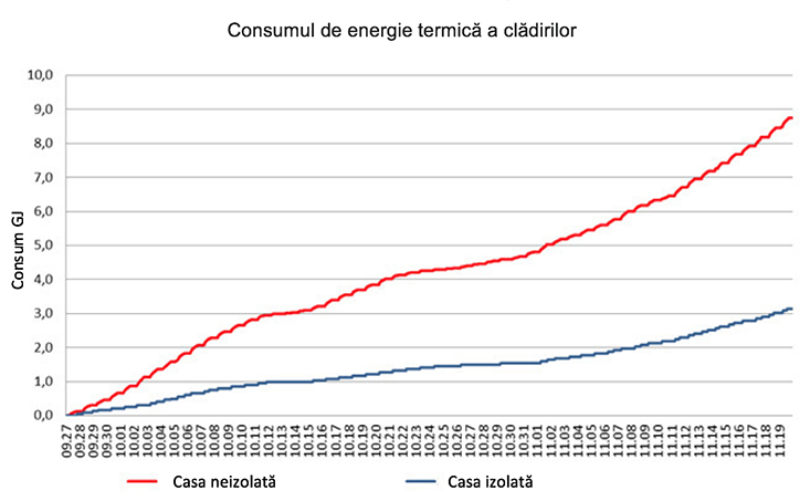 consumul_energetic_pe_zile