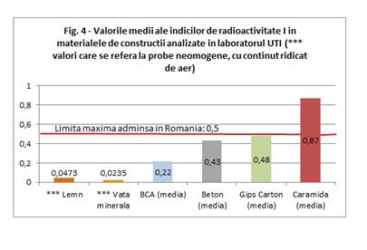 bca-celco-indici-radioactivitate