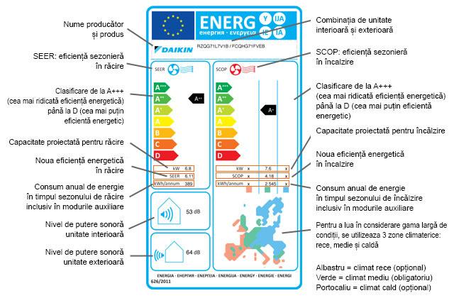 eticheta-energetica-daikin