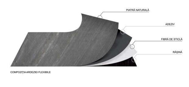 Structura placa ardezie flexibilia. Sursa imagine: PIatraonline