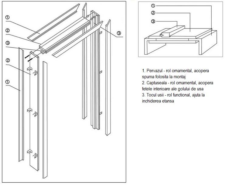usi-de-interior-structura