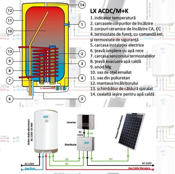 Boilerul electric: cum îl alegi şi cum îi poţi spori eficienţa