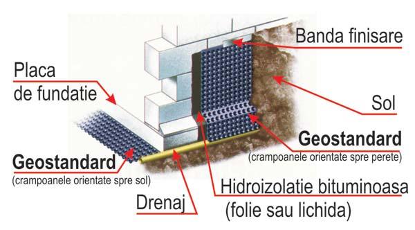 hidroizolare fundatie