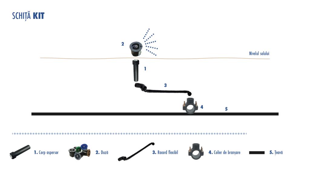 Sistem de irigare prin picurare - kituri irigare gazon